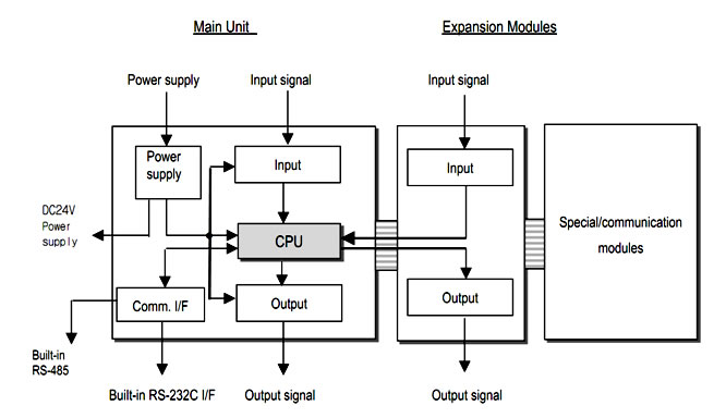block diagram of a plc – readingrat, Wiring block